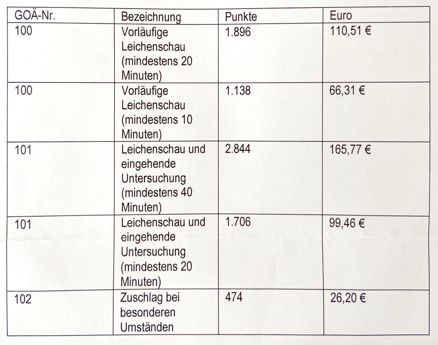 Leichenschau Ab 1.1.2020
